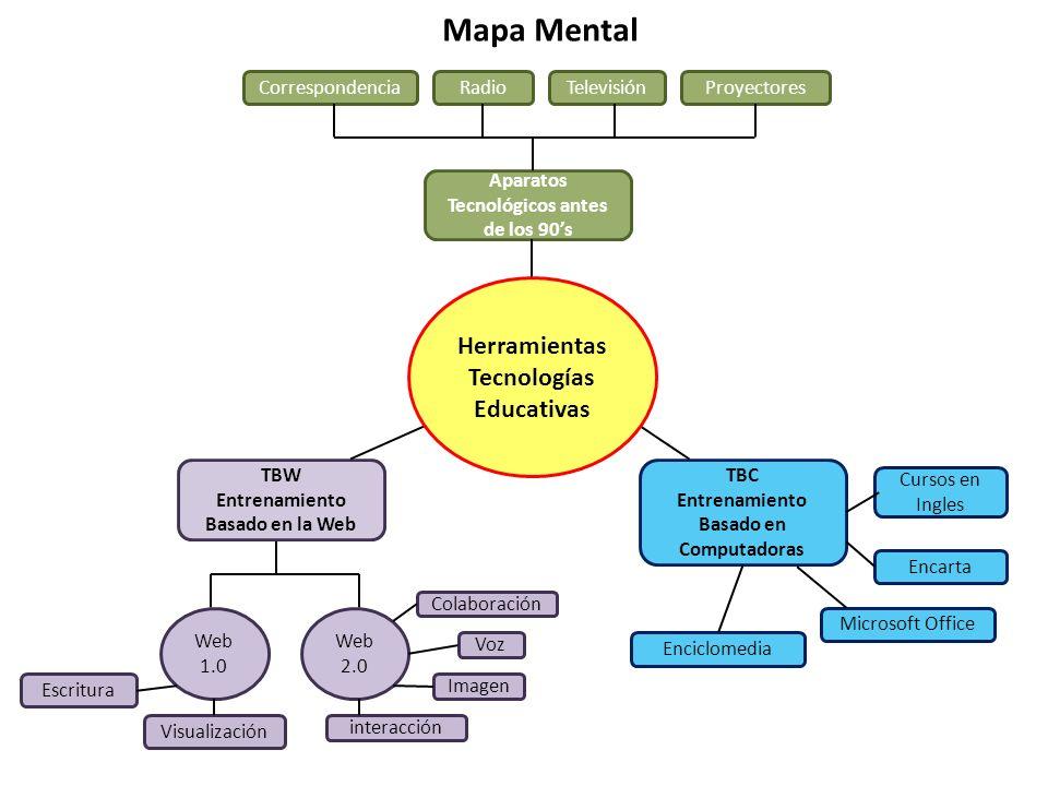Mapa Mental Herramientas Tecnologías Educativas Correspondencia Radio