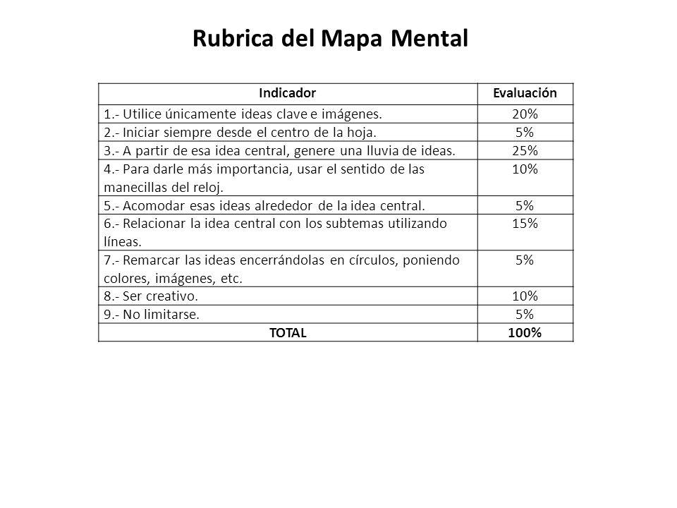Rubrica del Mapa Mental