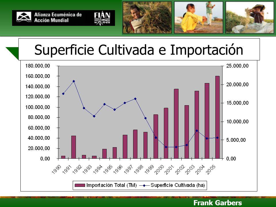 Superficie Cultivada e Importación