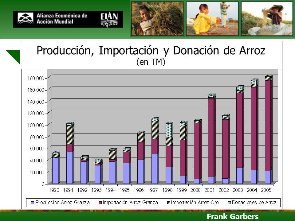 Producción, Importación y Donación de Arroz (en TM)