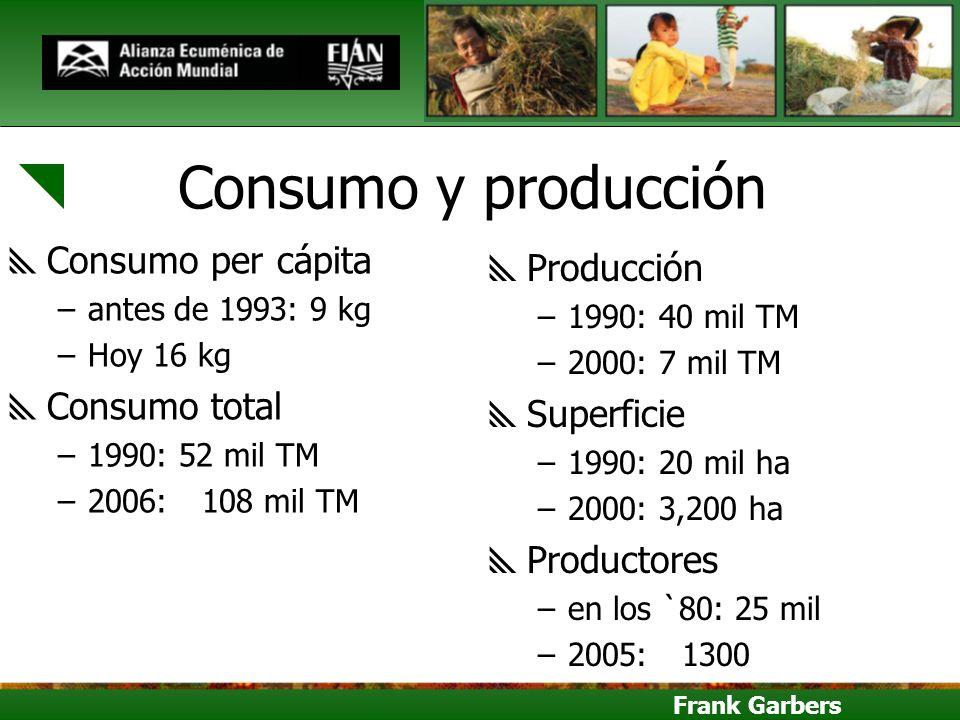 Consumo y producción Consumo per cápita Producción Consumo total