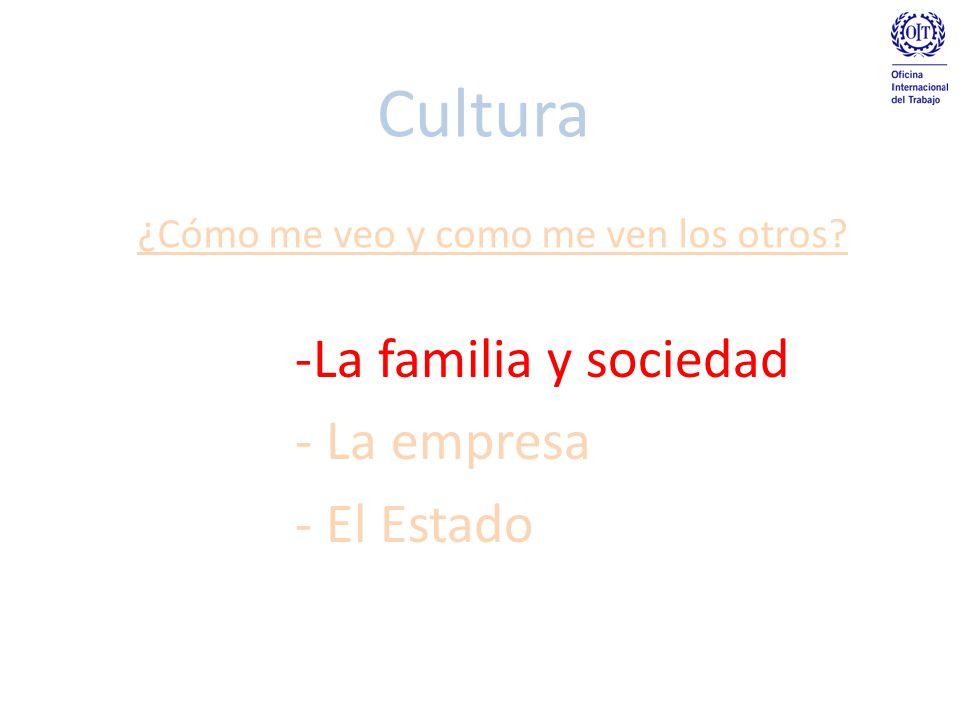 La familia y sociedad La empresa El Estado