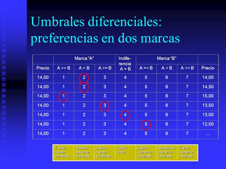 Umbrales diferenciales: preferencias en dos marcas