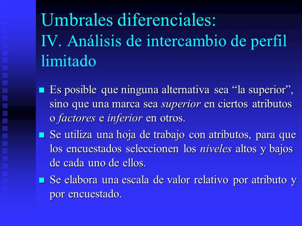 Umbrales diferenciales: IV. Análisis de intercambio de perfil limitado