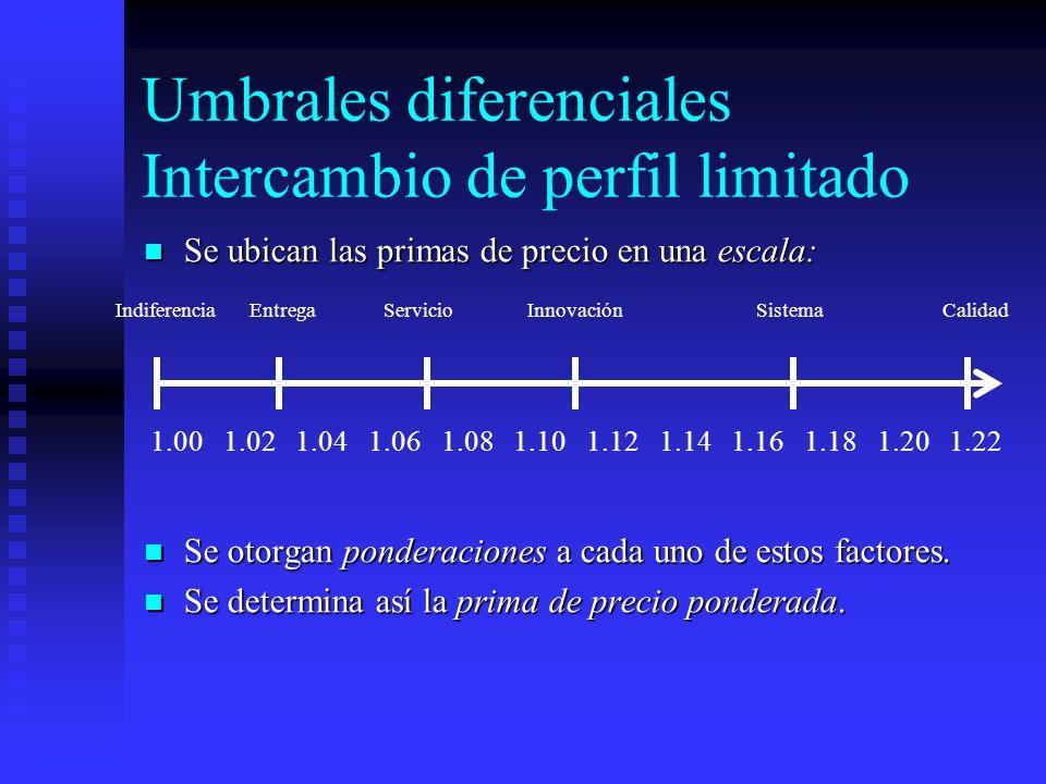 Umbrales diferenciales Intercambio de perfil limitado