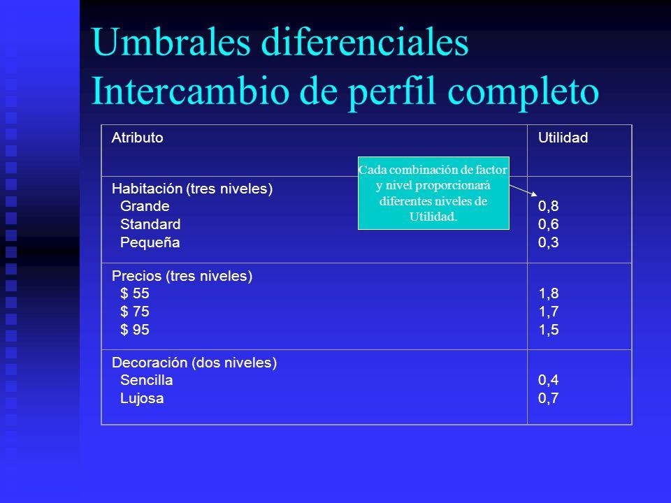 Umbrales diferenciales Intercambio de perfil completo