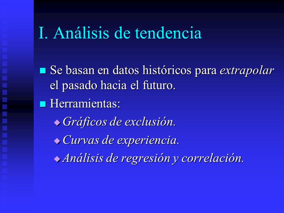 I. Análisis de tendencia