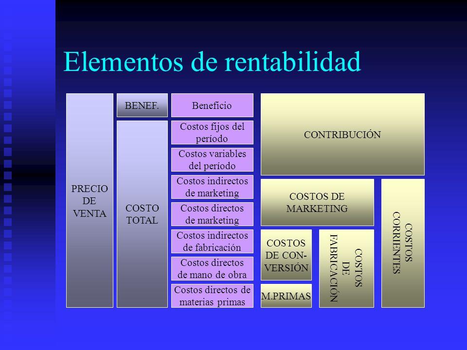 Elementos de rentabilidad