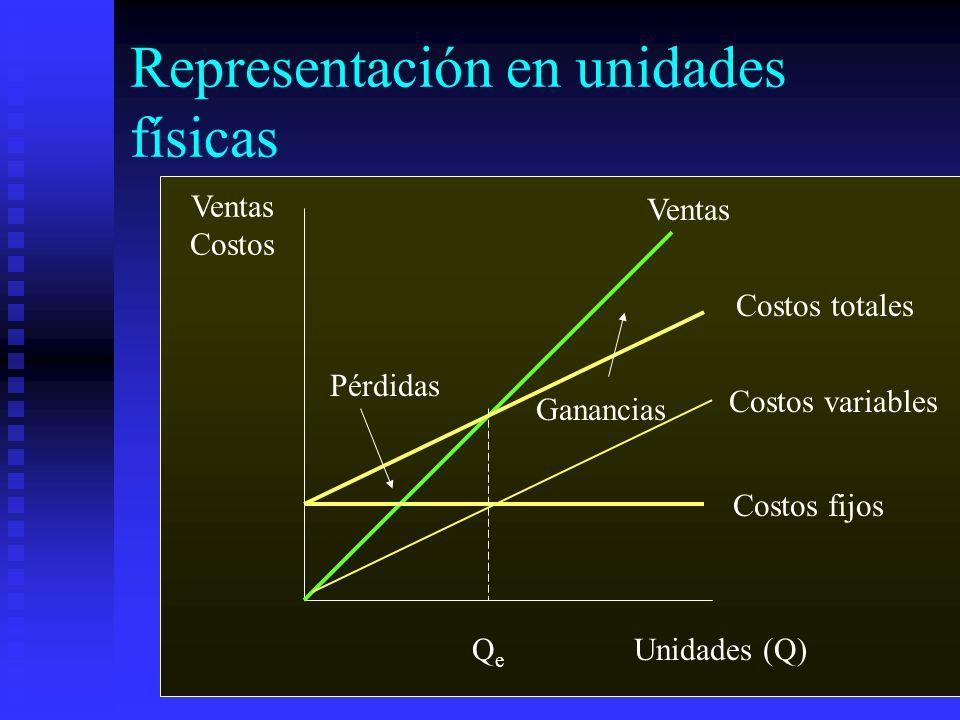 Representación en unidades físicas