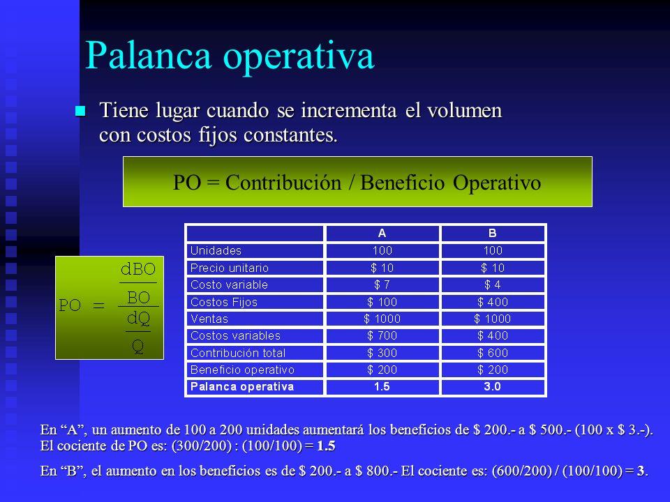 PO = Contribución / Beneficio Operativo