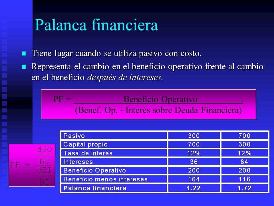 Palanca financiera Tiene lugar cuando se utiliza pasivo con costo.