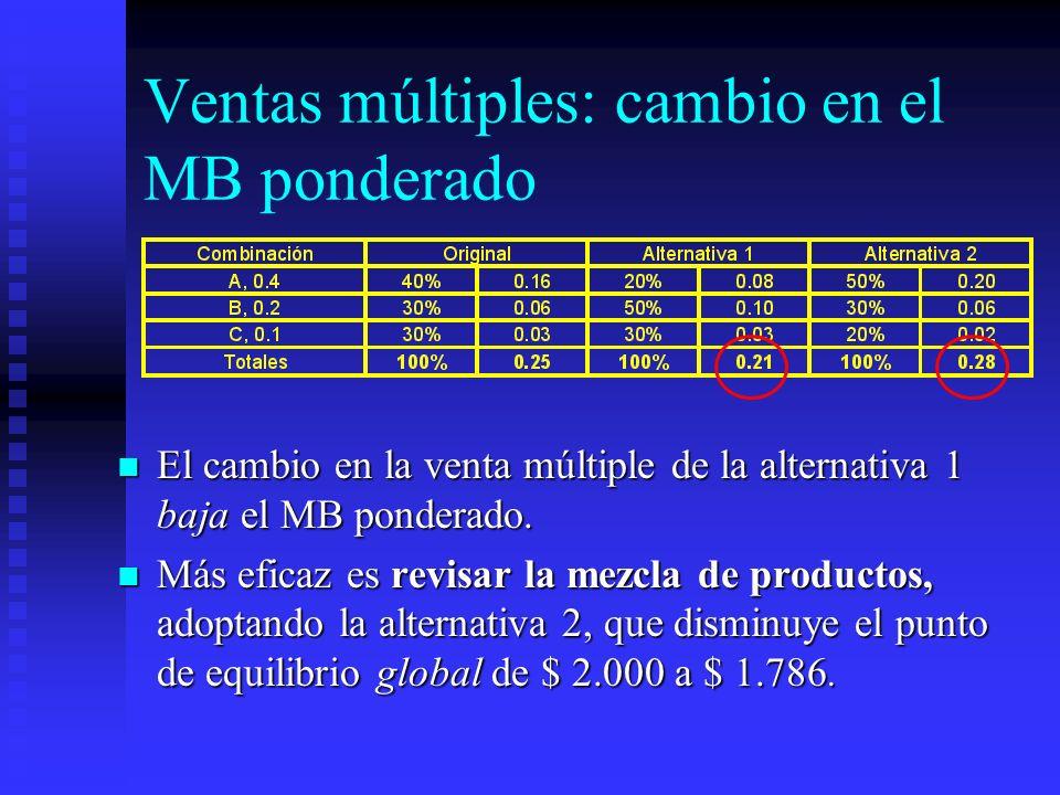 Ventas múltiples: cambio en el MB ponderado