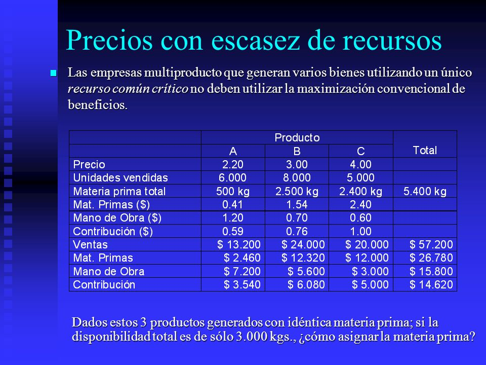 Precios con escasez de recursos