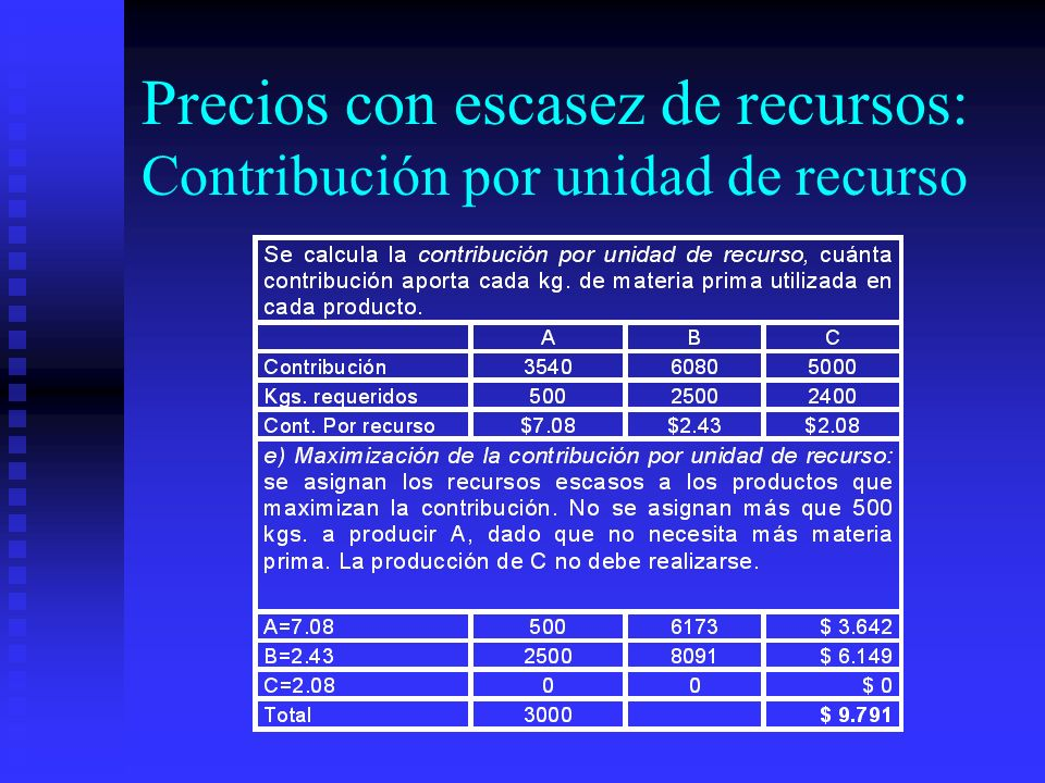 Precios con escasez de recursos: Contribución por unidad de recurso
