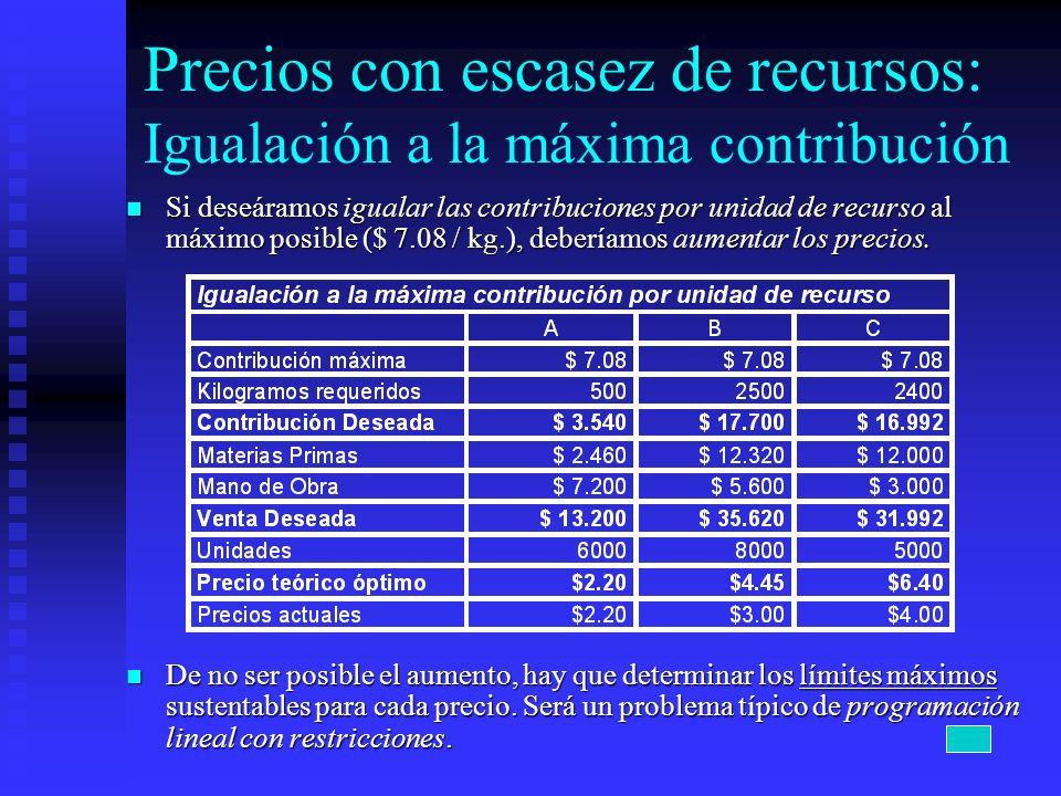 Precios con escasez de recursos: Igualación a la máxima contribución