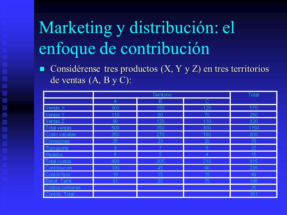 Marketing y distribución: el enfoque de contribución
