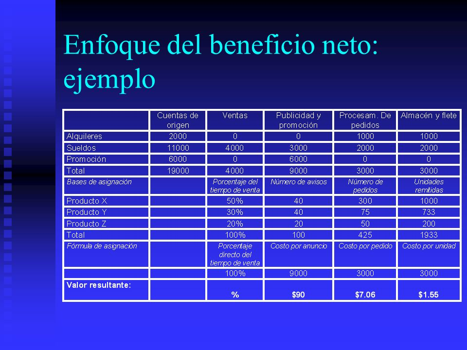 Enfoque del beneficio neto: ejemplo
