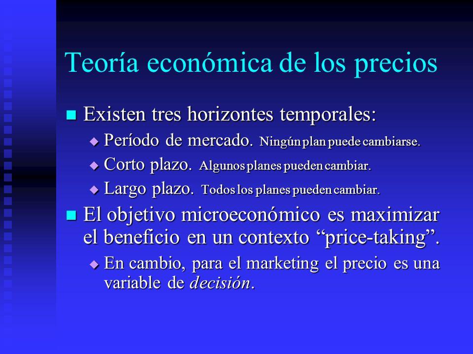 Teoría económica de los precios