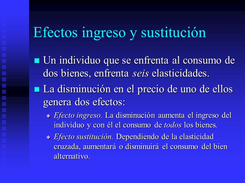 Efectos ingreso y sustitución