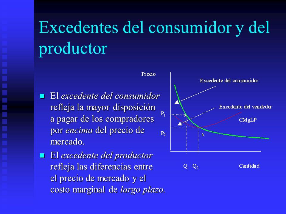 Excedentes del consumidor y del productor