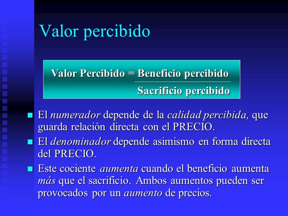 Valor percibido Valor Percibido = Beneficio percibido