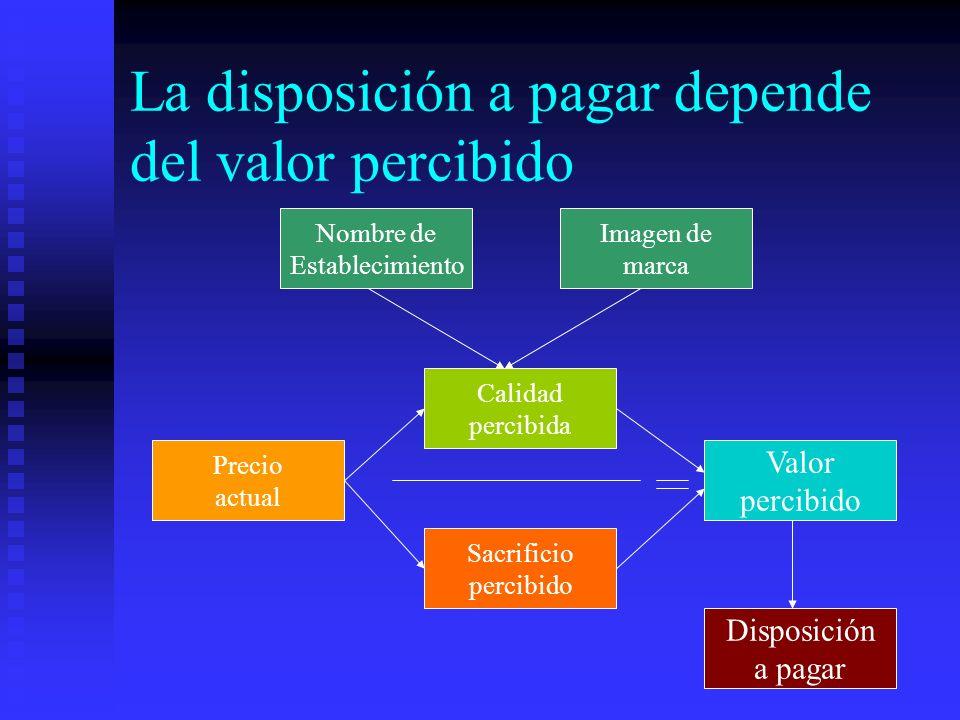 La disposición a pagar depende del valor percibido