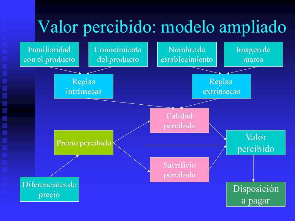 Valor percibido: modelo ampliado