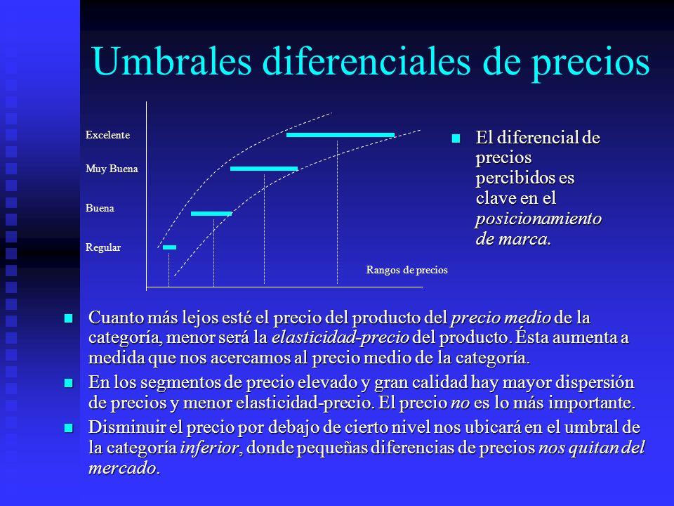 Umbrales diferenciales de precios