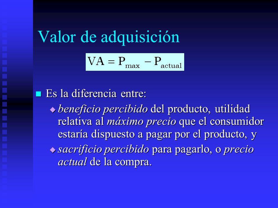 Valor de adquisición Es la diferencia entre: