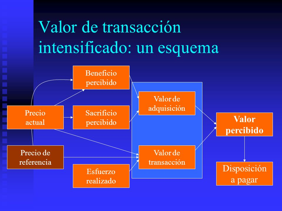 Valor de transacción intensificado: un esquema