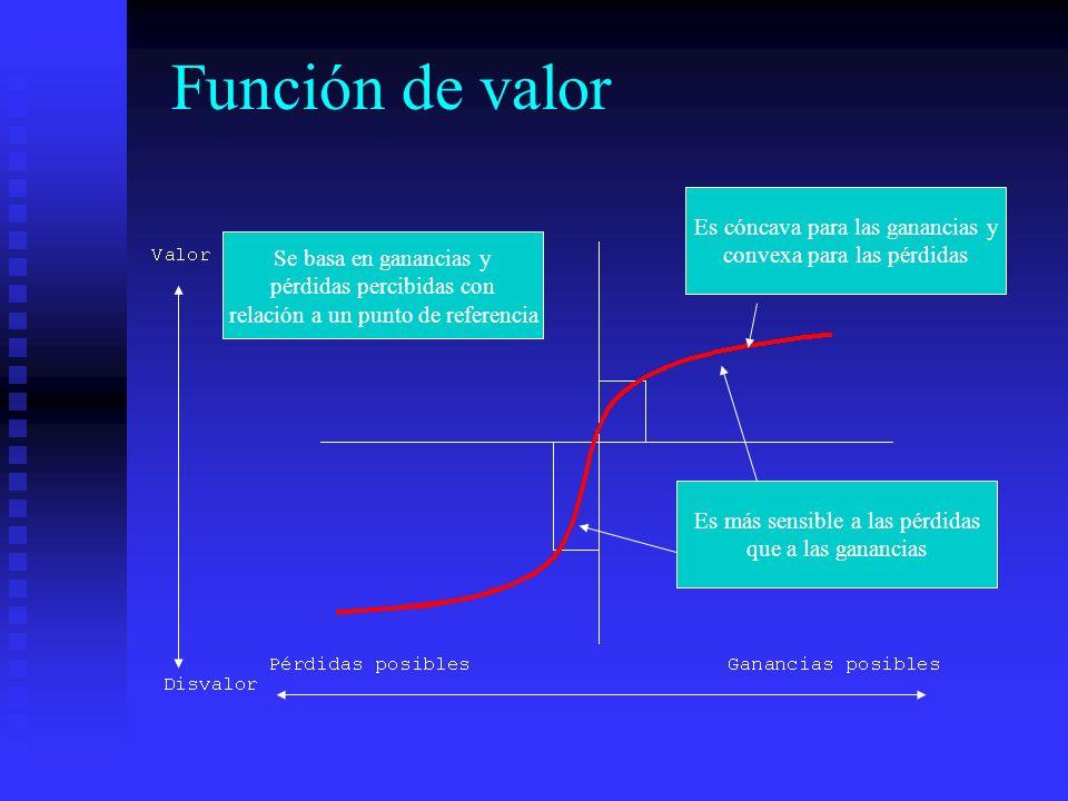 Función de valor Es cóncava para las ganancias y