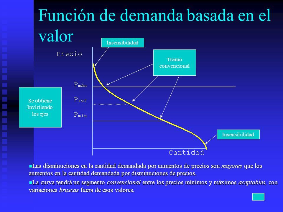 Función de demanda basada en el valor