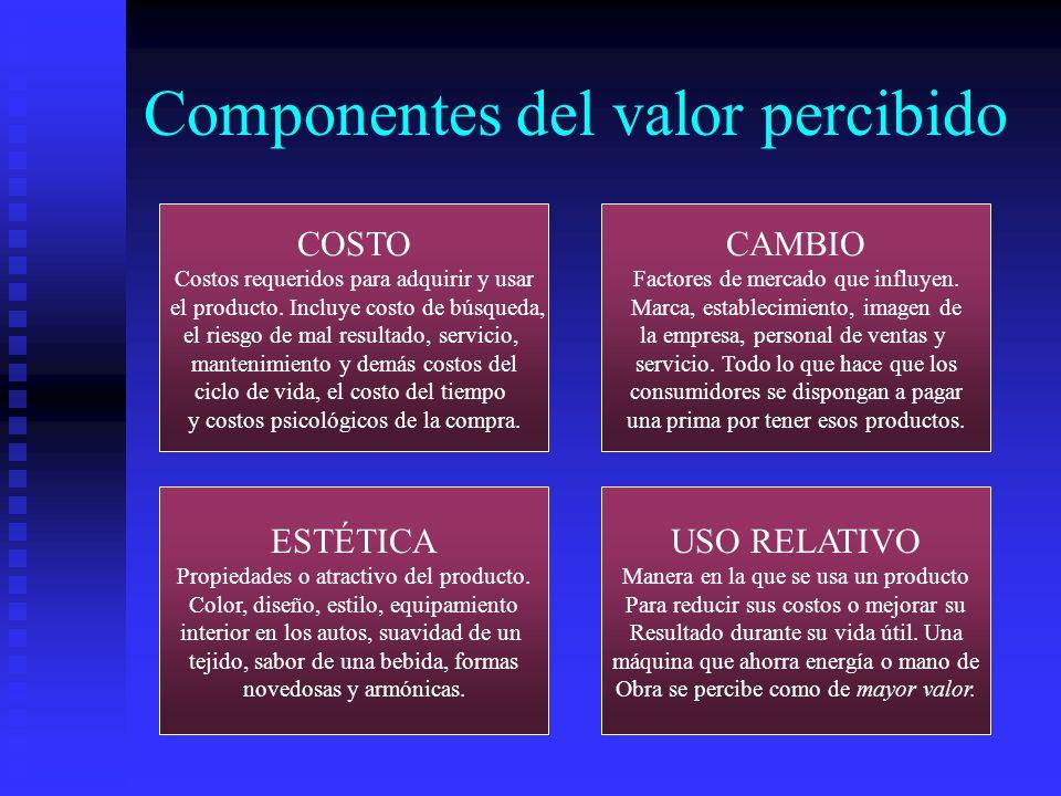 Componentes del valor percibido