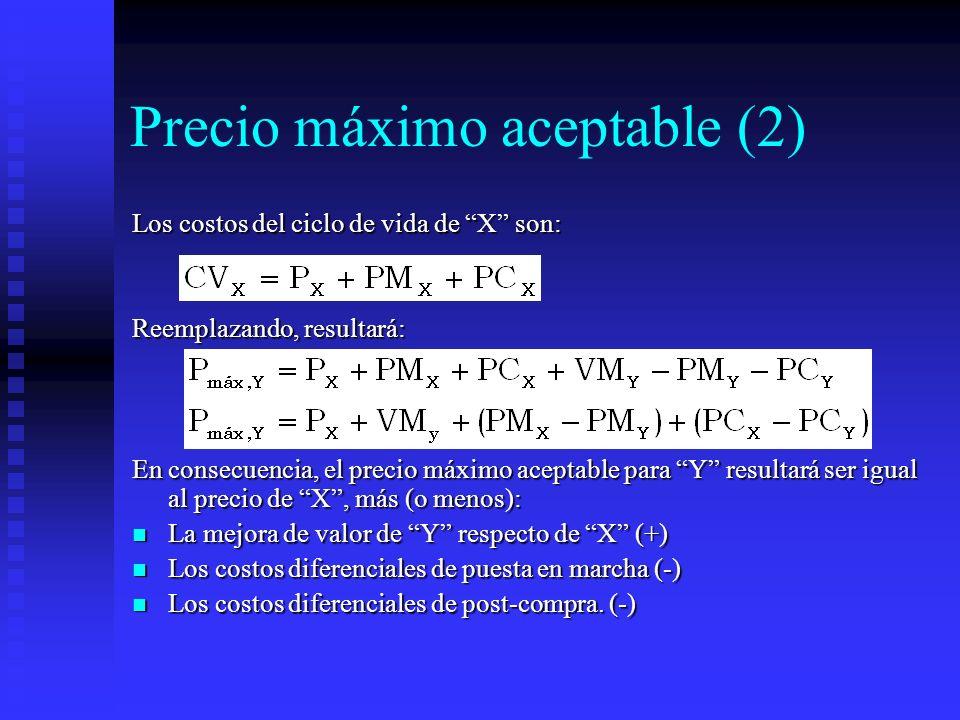 Precio máximo aceptable (2)