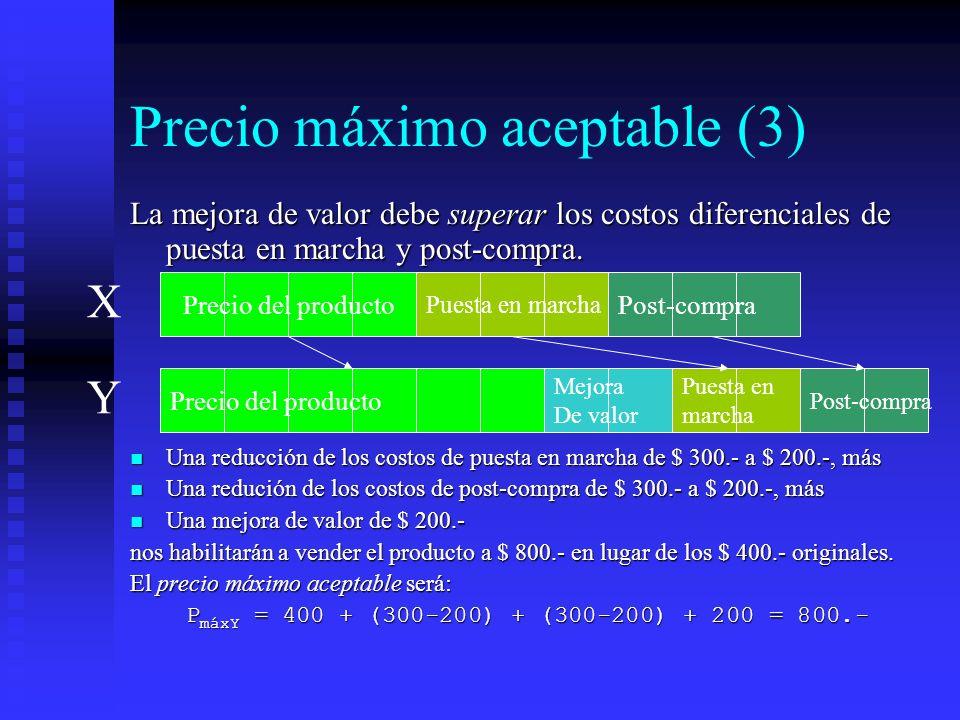 Precio máximo aceptable (3)