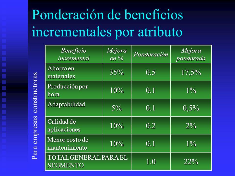 Ponderación de beneficios incrementales por atributo