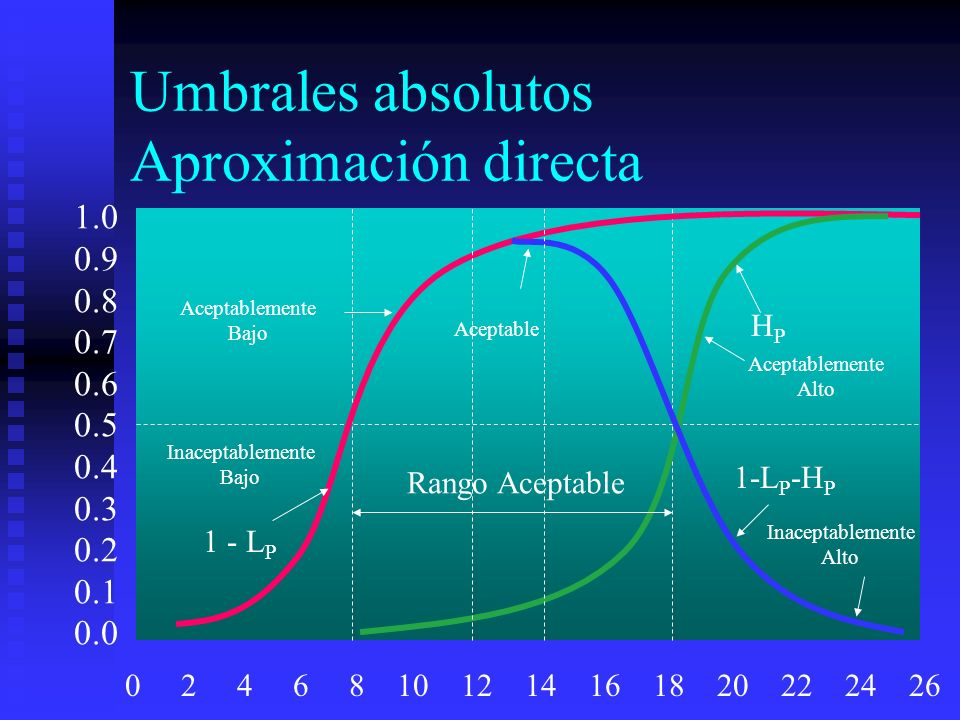 Umbrales absolutos Aproximación directa