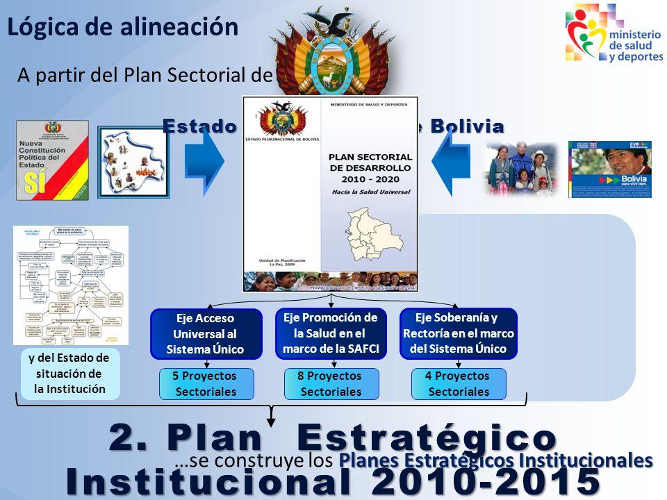 2. Plan Estratégico Institucional 2010-2015