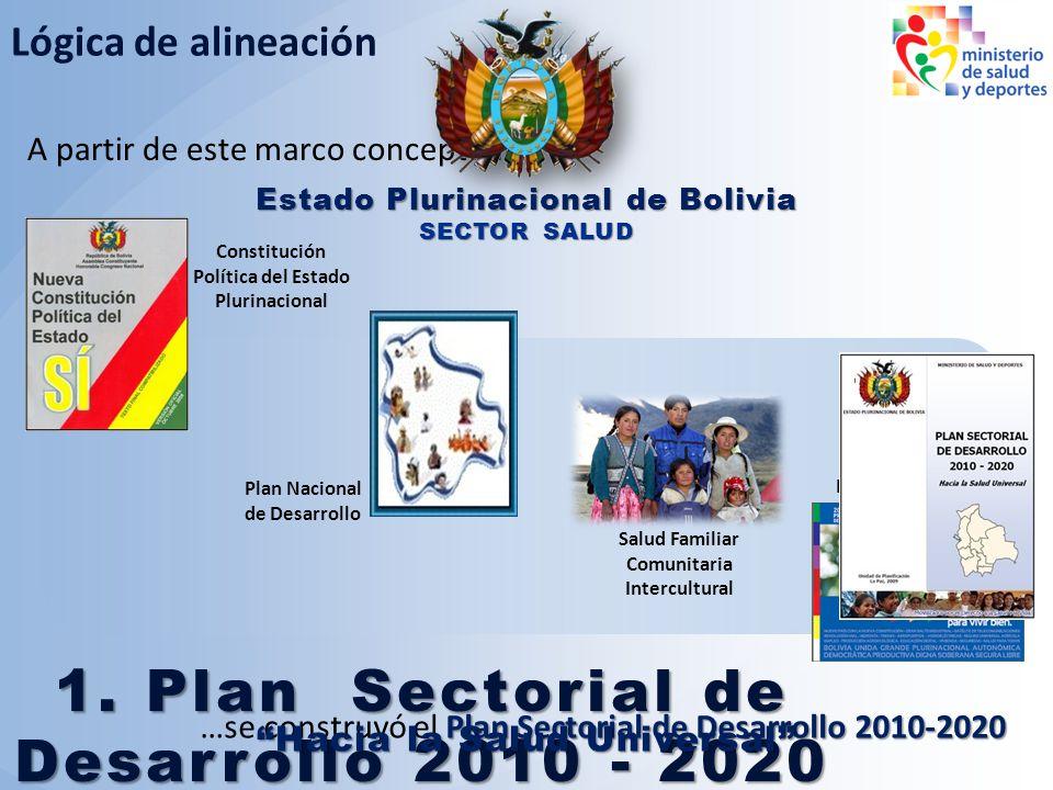 1. Plan Sectorial de Desarrollo 2010 - 2020