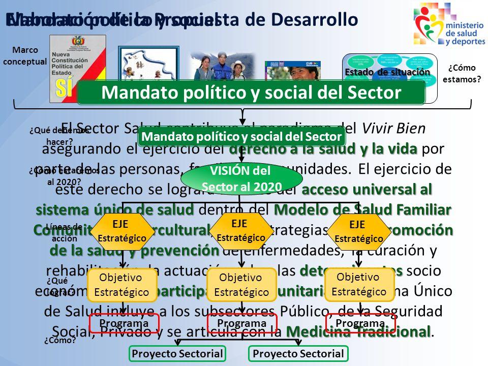 Mandato político y social del Sector
