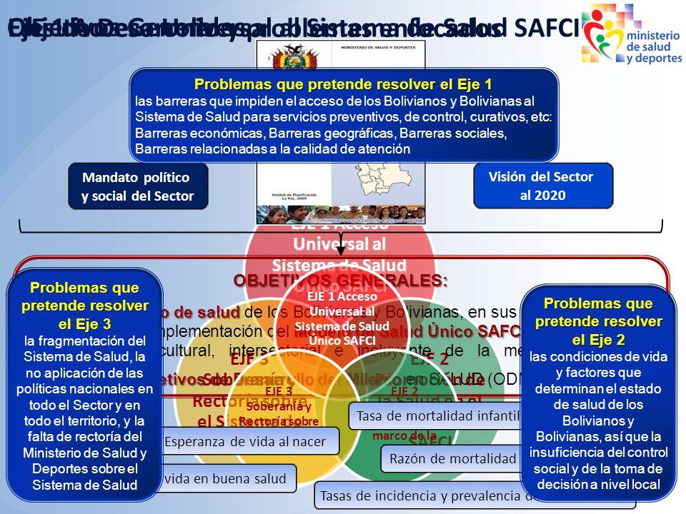 EJE 1 Acceso Universal al Sistema de Salud SAFCI Ejes de Desarrollo