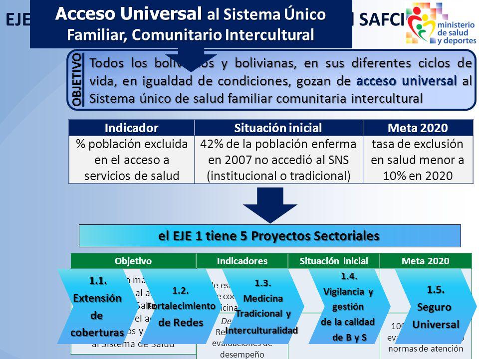 EJE 1 Acceso Universal al Sistema de Salud SAFCI