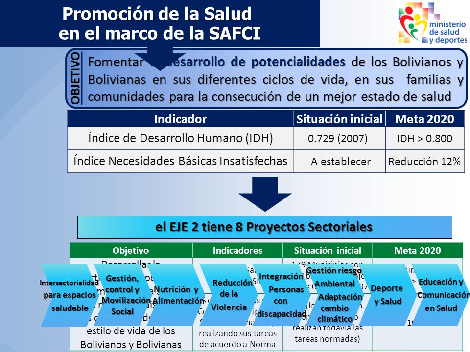 EJE 2 Promoción de la Salud