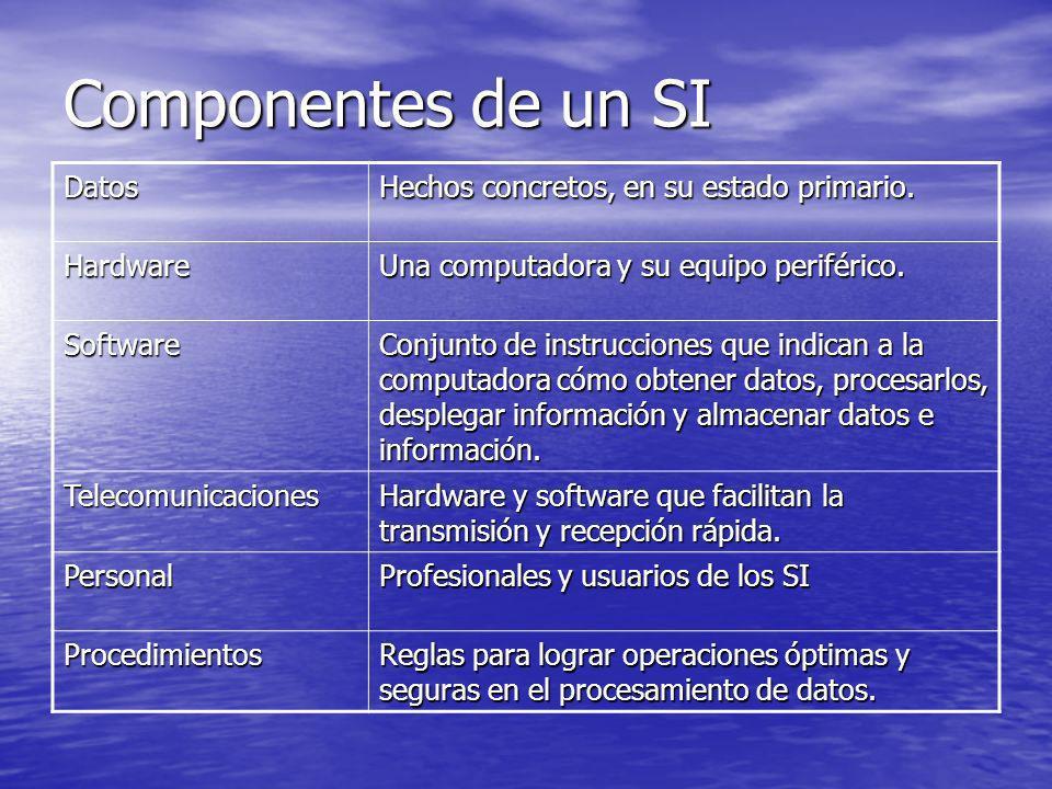 Componentes de un SI Datos Hechos concretos, en su estado primario.