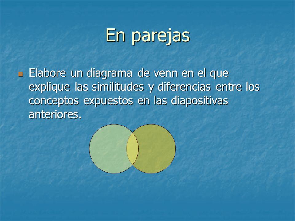 En parejas Elabore un diagrama de venn en el que explique las similitudes y diferencias entre los conceptos expuestos en las diapositivas anteriores.