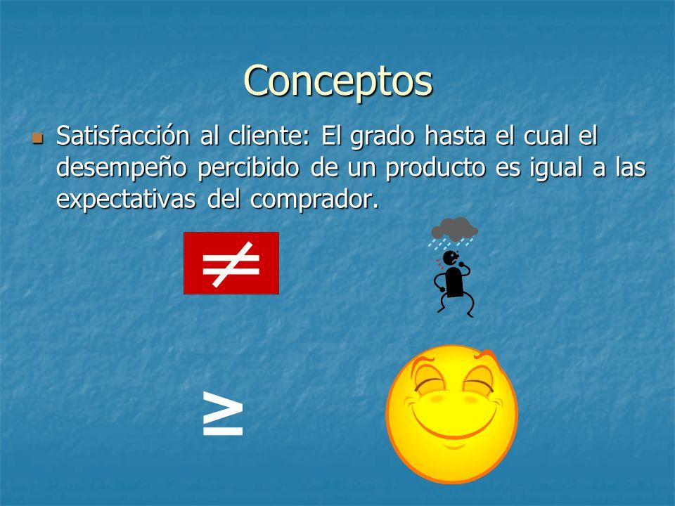 Conceptos Satisfacción al cliente: El grado hasta el cual el desempeño percibido de un producto es igual a las expectativas del comprador.