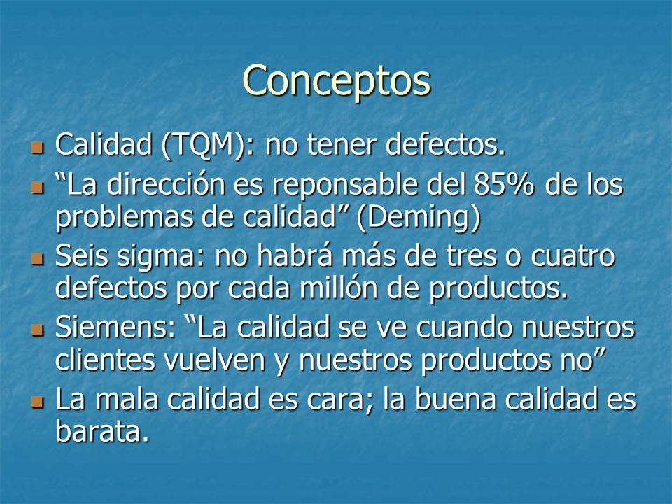 Conceptos Calidad (TQM): no tener defectos.