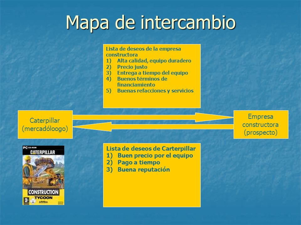 Mapa de intercambio Empresa constructora Caterpillar (mercadóloogo)