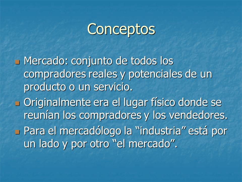 Conceptos Mercado: conjunto de todos los compradores reales y potenciales de un producto o un servicio.