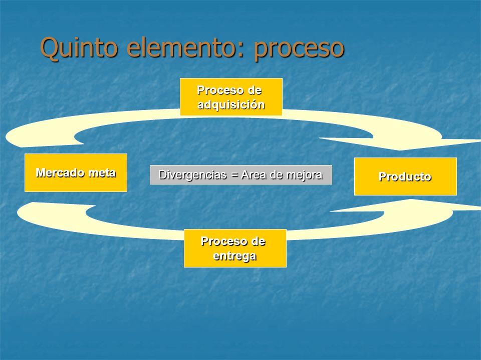 Quinto elemento: proceso